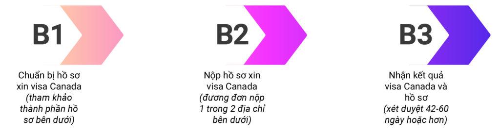 Quy trình xin visa du lịch Canada-01