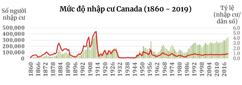 Chính phủ ban hành kế hoạch nhập cư Canada giai đoạn 2021 - 2023 2