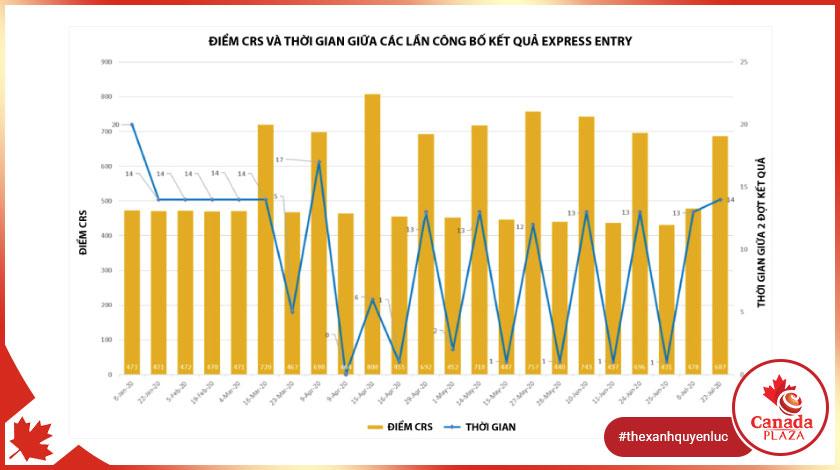 Kết quả Express Entry lần #156 2