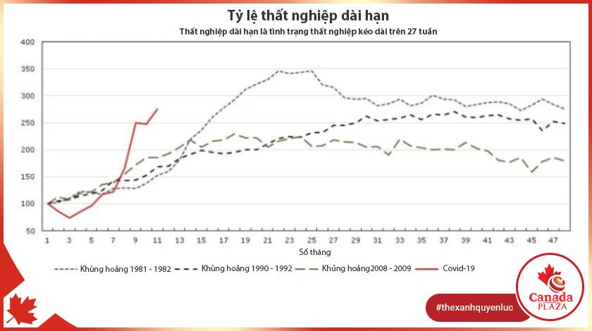 Tỷ lệ thất nghiệp dài hạn của đại dịch Covid-19 cao hơn cuộc khủng hoảng 2008 1