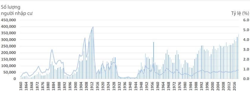 Thống kê nhập cư Canada 1860 - 2020